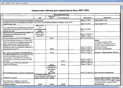Справочная таблица для нормативной базы ФЕР (ТЕР)